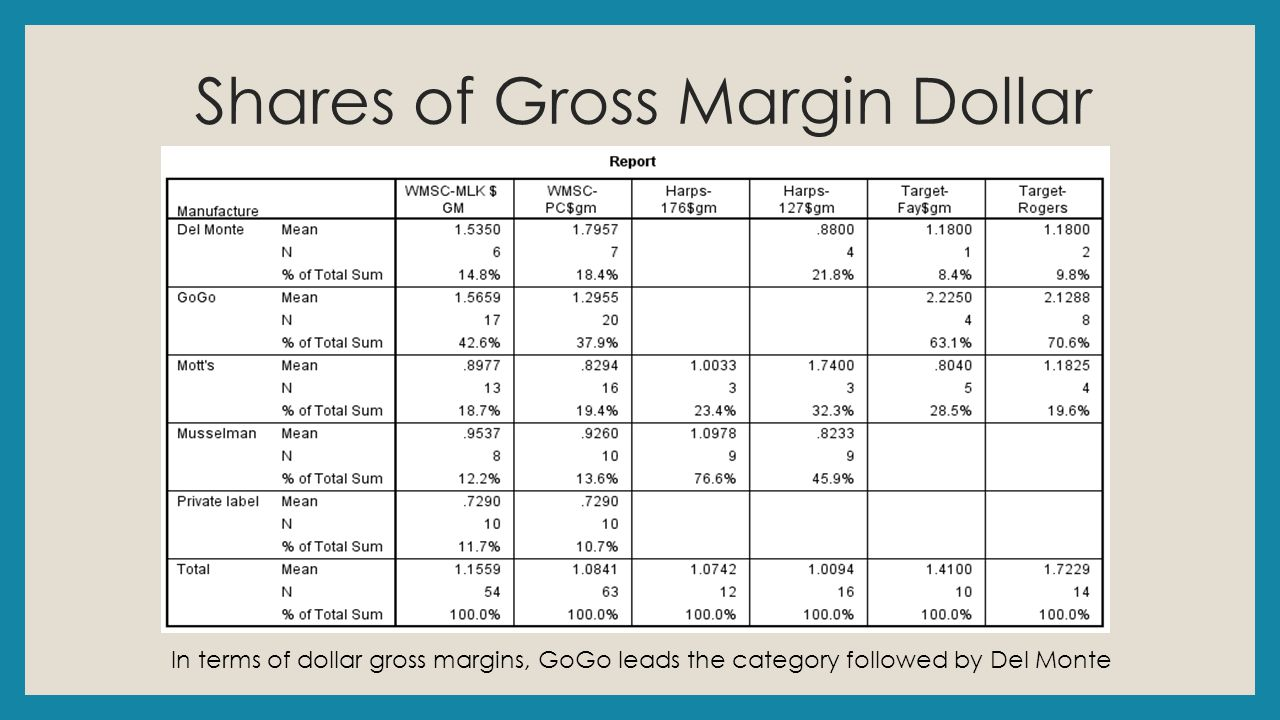 Shares of Gross Margin Dollar In terms of dollar gross margins, GoGo leads the category followed by Del Monte