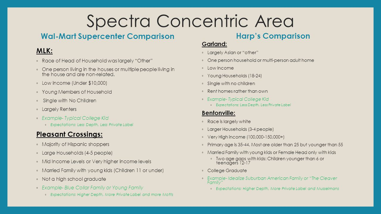 Spectra Concentric Area Wal-Mart Supercenter Comparison MLK: ◦ Race of Head of Household was largely Other ◦ One person living in the houses or multiple people living in the house and are non-related.