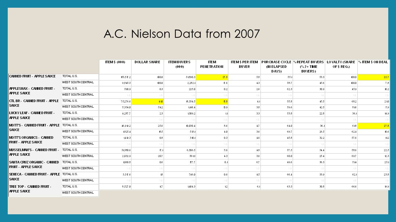 A.C. Nielson Data from 2007