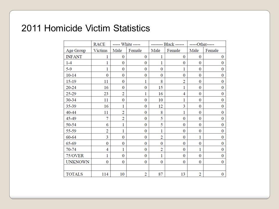 2011 Homicide Victim Statistics