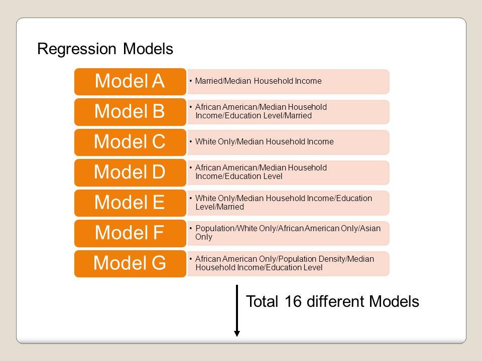 Model Comparison (Regression Analysis) 16 Models Regression Analysis