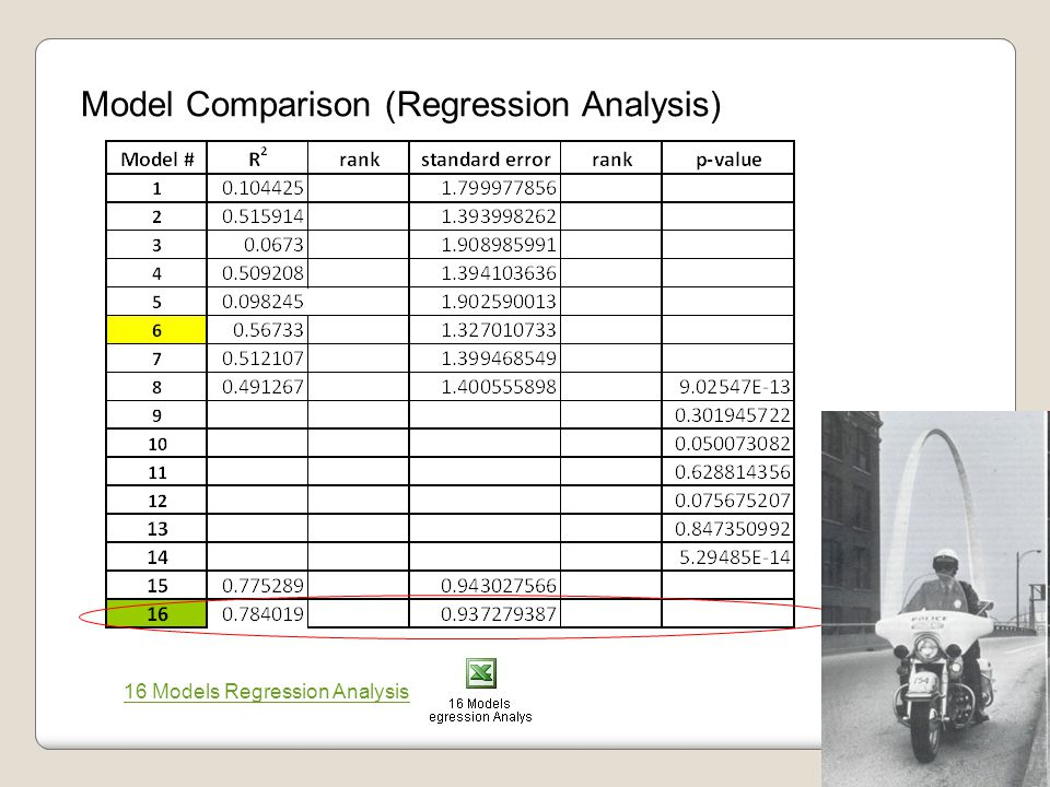 Model Comparison (Regression Analysis) 16 Models Regression Analysis
