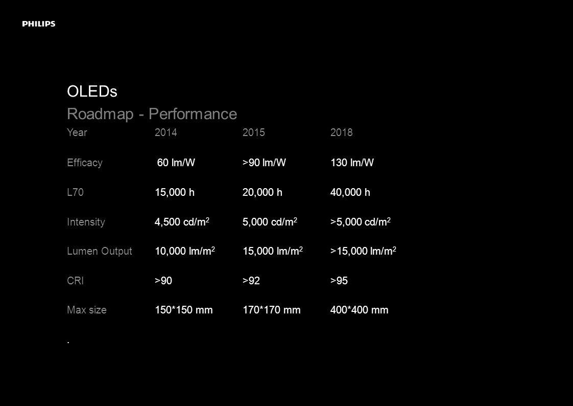 OLEDs Roadmap - Performance Year 201420152018 Efficacy 60 lm/W>90 lm/W130 lm/W L7015,000 h20,000 h40,000 h Intensity 4,500 cd/m 2 5,000 cd/m 2 >5,000 cd/m 2 Lumen Output 10,000 lm/m 2 15,000 lm/m 2 >15,000 lm/m 2 CRI >90>92>95 Max size 150*150 mm170*170 mm400*400 mm.