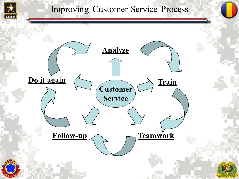16 Improving Customer Service Process Follow-up Do it again Analyze Customer Service Teamwork Train