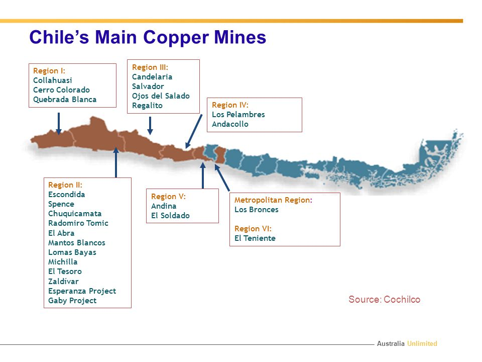 Australia Unlimited Chile's Main Copper Mines Source: Cochilco Region I: Collahuasi Cerro Colorado Quebrada Blanca Region II: Escondida Spence Chuquicamata Radomiro Tomic El Abra Mantos Blancos Lomas Bayas Michilla El Tesoro Zaldívar Esperanza Project Gaby Project Region III: Candelaria Salvador Ojos del Salado Regalito Region IV: Los Pelambres Andacollo Region V: Andina El Soldado Metropolitan Region: Los Bronces Region VI: El Teniente
