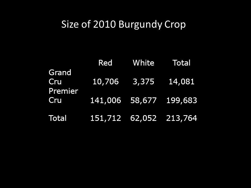 RedWhiteTotal Grand Cru10,7063,37514,081 Premier Cru141,00658,677199,683 Total151,71262,052213,764 Size of 2010 Burgundy Crop