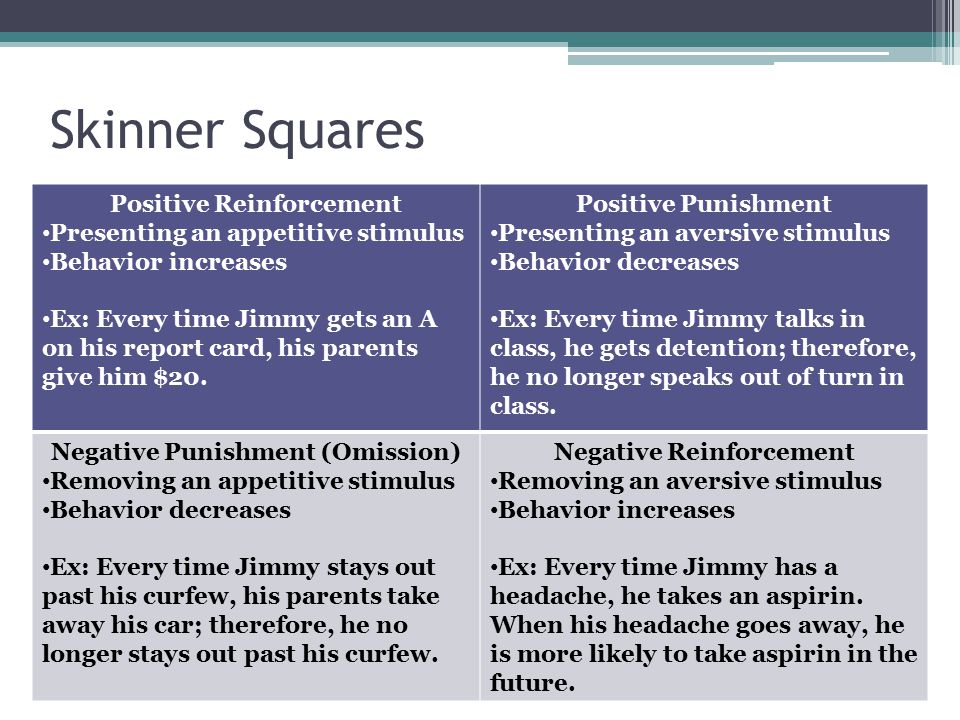 Skinner Squares Positive Reinforcement Presenting an appetitive stimulus Behavior increases Ex: Every time Jimmy gets an A on his report card, his par