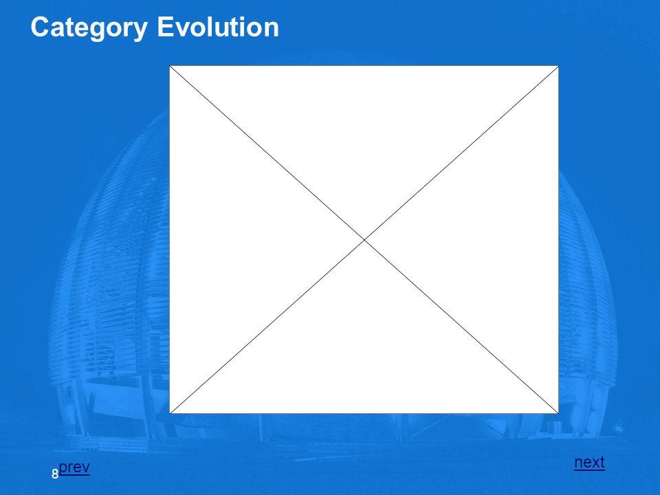 Category Evolution next prev 8