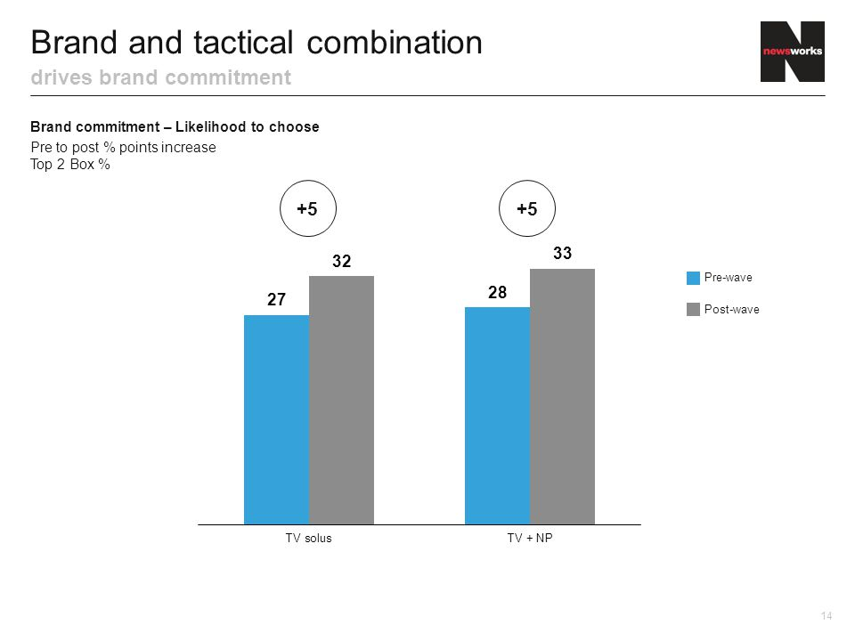 Brand and tactical combination drives brand commitment Brand commitment – Likelihood to choose Pre to post % points increase Top 2 Box % 14 +5 Pre-wave Post-wave