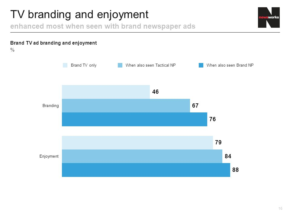TV branding and enjoyment enhanced most when seen with brand newspaper ads Brand TV ad branding and enjoyment % 16 Brand TV onlyWhen also seen Tactical NPWhen also seen Brand NP