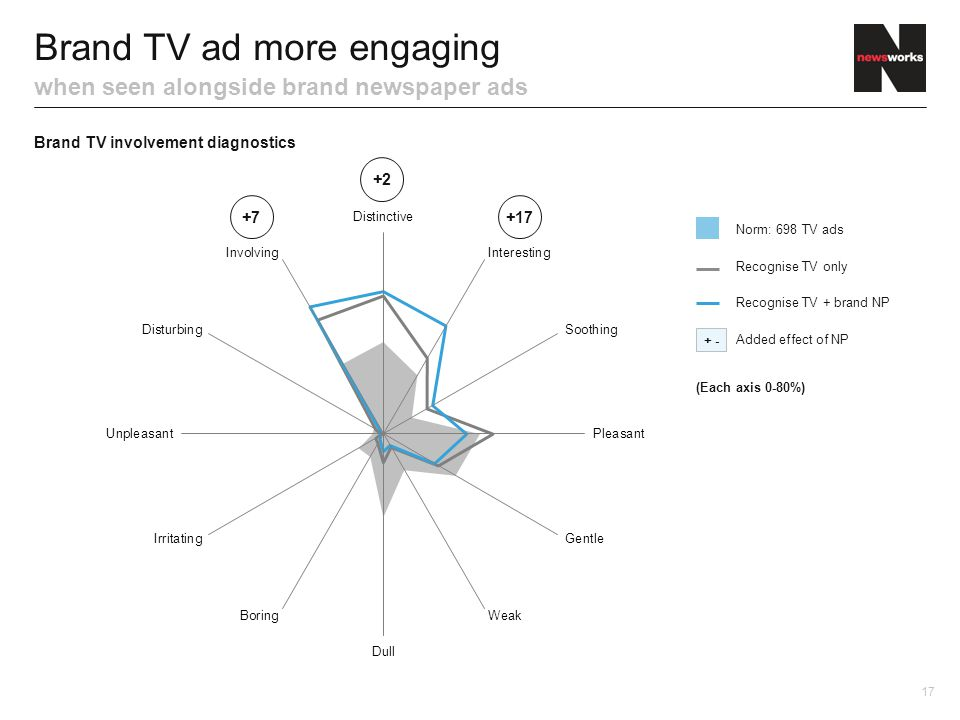 Brand TV ad more engaging when seen alongside brand newspaper ads Brand TV involvement diagnostics 17 + - Norm: 698 TV ads Added effect of NP Recognis