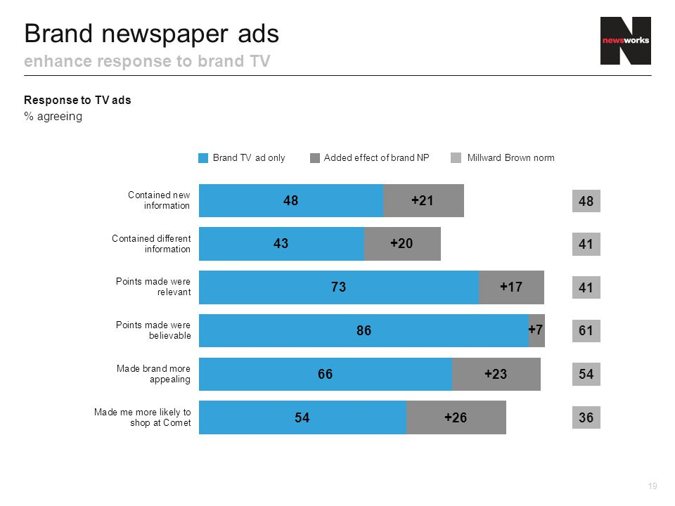 Brand newspaper ads enhance response to brand TV Response to TV ads % agreeing 41 61 54 48 Brand TV ad onlyAdded effect of brand NPMillward Brown norm