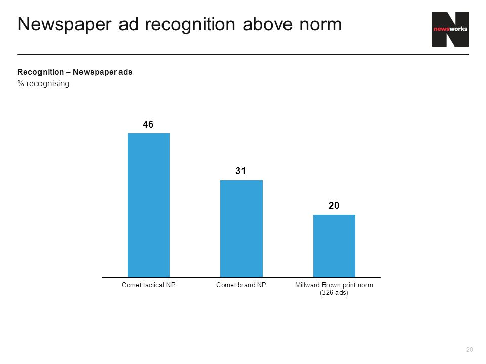 Newspaper ad recognition above norm 58 73 85 Recognition – Newspaper ads % recognising 20