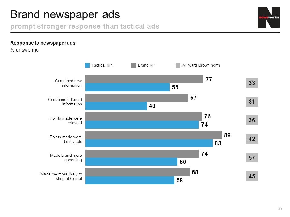 Response to newspaper ads % answering Brand newspaper ads prompt stronger response than tactical ads Tactical NPBrand NP 23 Millward Brown norm 31 36 42 57 33 45