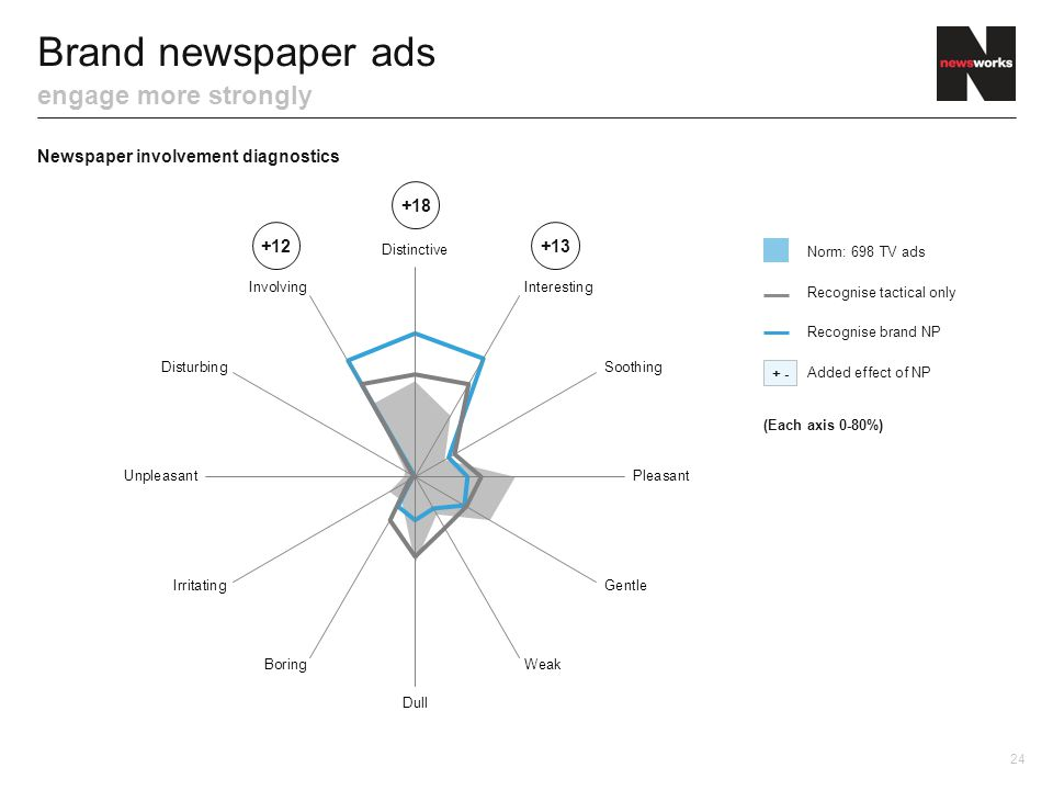 Brand newspaper ads engage more strongly Newspaper involvement diagnostics 24 + - Norm: 698 TV ads Added effect of NP Recognise tactical only Recognis