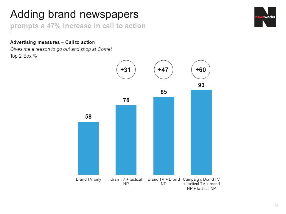 Adding brand newspapers prompts a 47% increase in call to action Advertising measures – Call to action Gives me a reason to go out and shop at Comet Top 2 Box % 25 +60+47+31