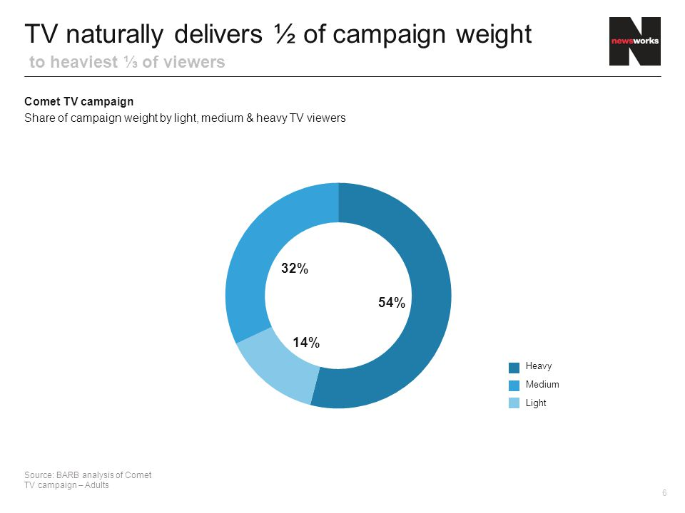 TV naturally delivers ½ of campaign weight to heaviest ⅓ of viewers Source: BARB analysis of Comet TV campaign – Adults 54% 32% 14% Heavy Medium Light