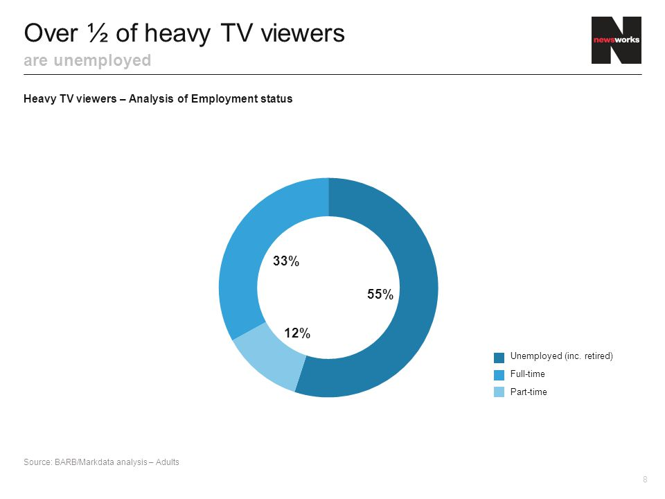 Over ½ of heavy TV viewers are unemployed Source: BARB/Markdata analysis – Adults 55% 33% 12% Heavy TV viewers – Analysis of Employment status 8 Unemp