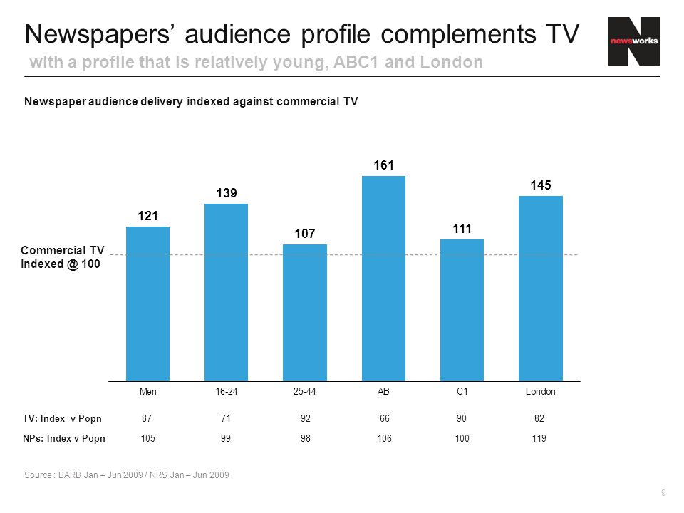 Newspaper audience delivery indexed against commercial TV Newspapers' audience profile complements TV with a profile that is relatively young, ABC1 and London Source : BARB Jan – Jun 2009 / NRS Jan – Jun 2009 TV: Index v Popn877192669082 NPs: Index v Popn1059998106100119 Commercial TV indexed @ 100 9