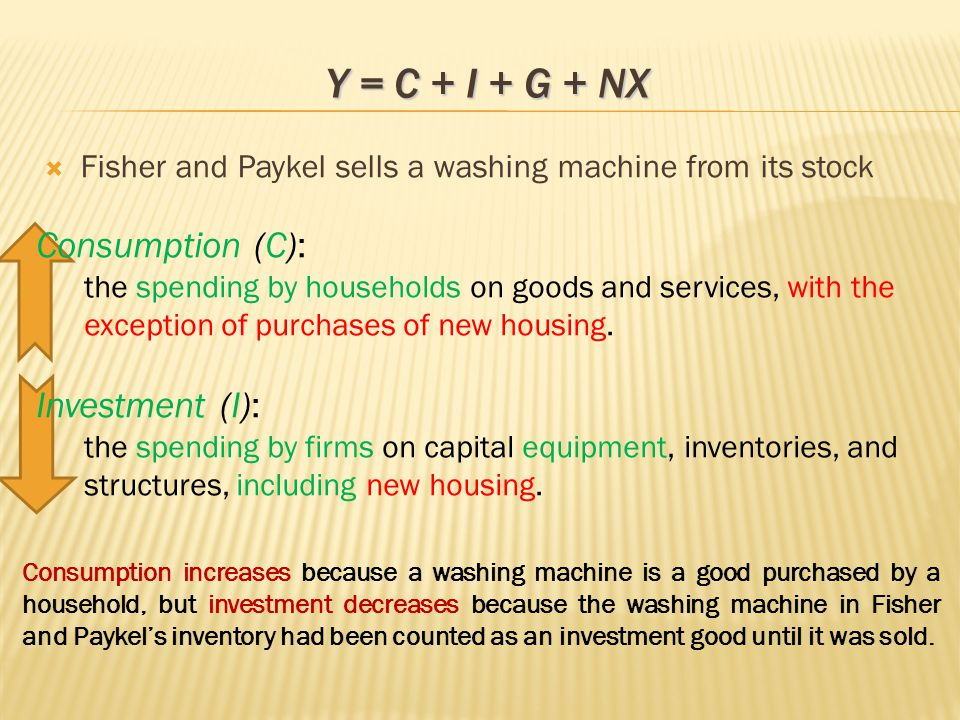  Fisher and Paykel sells a washing machine from its stock Consumption (C): the spending by households on goods and services, with the exception of purchases of new housing.