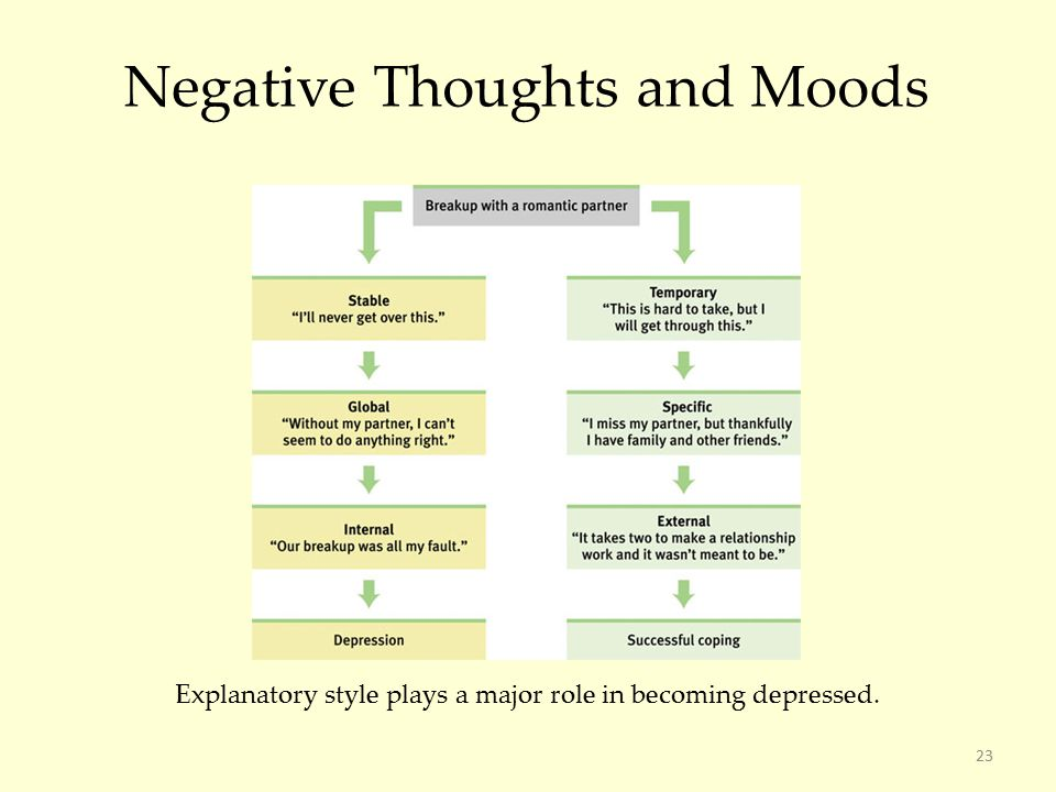 23 Negative Thoughts and Moods Explanatory style plays a major role in becoming depressed.