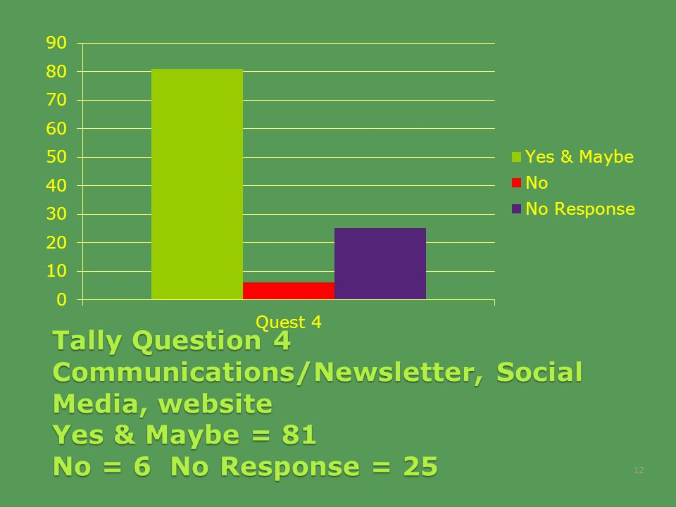 Tally Question 4 Communications/Newsletter, Social Media, website Yes & Maybe = 81 No = 6 No Response = 25 12