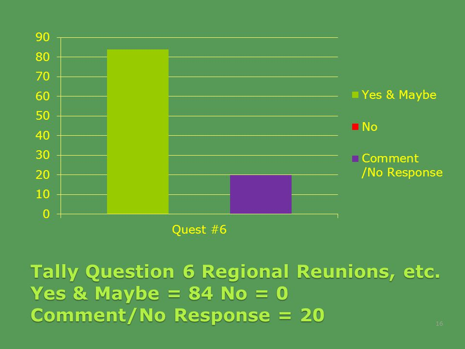 Tally Question 6 Regional Reunions, etc. Yes & Maybe = 84 No = 0 Comment/No Response = 20 16
