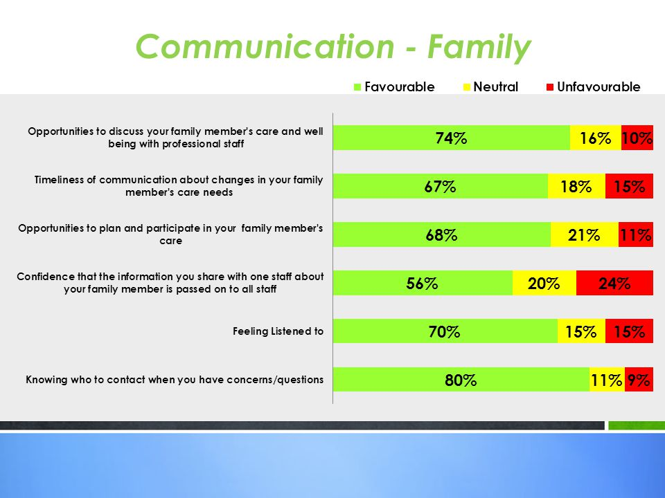 Communication - Family
