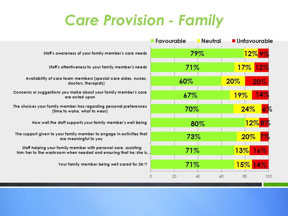 Care Provision - Family