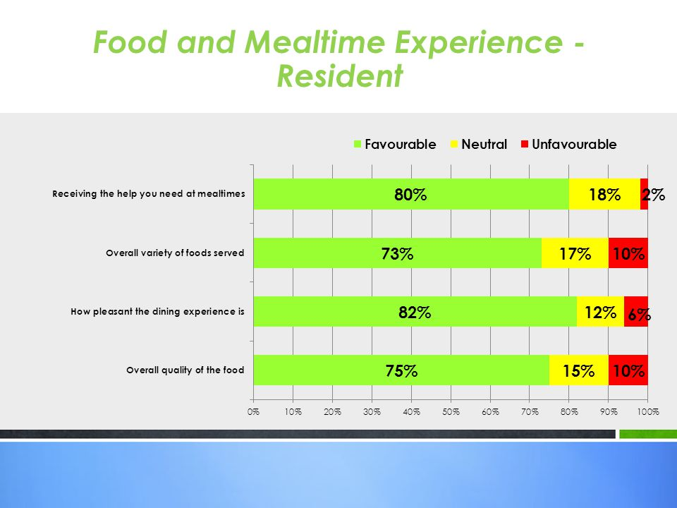 Food and Mealtime Experience - Resident