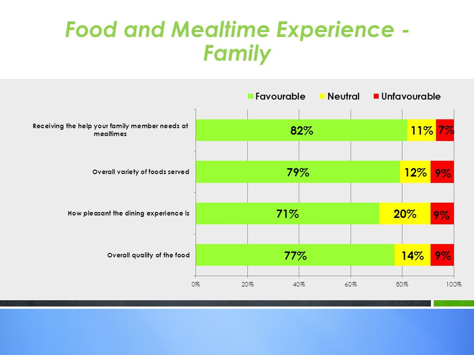 Food and Mealtime Experience - Family