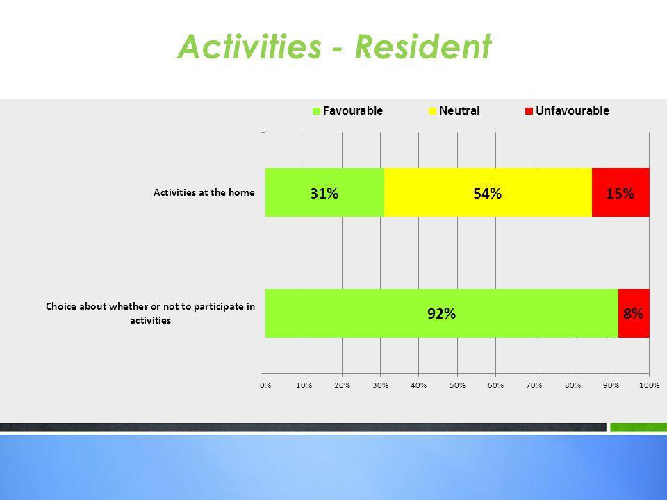 Activities - Resident