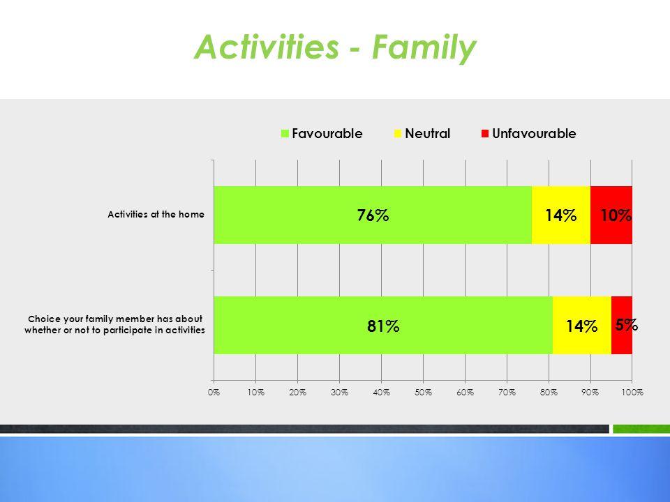 Activities - Family