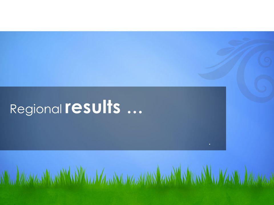 Regional results ….