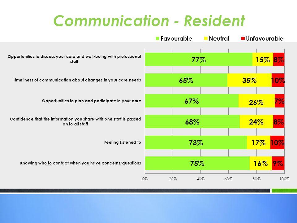 Communication - Resident