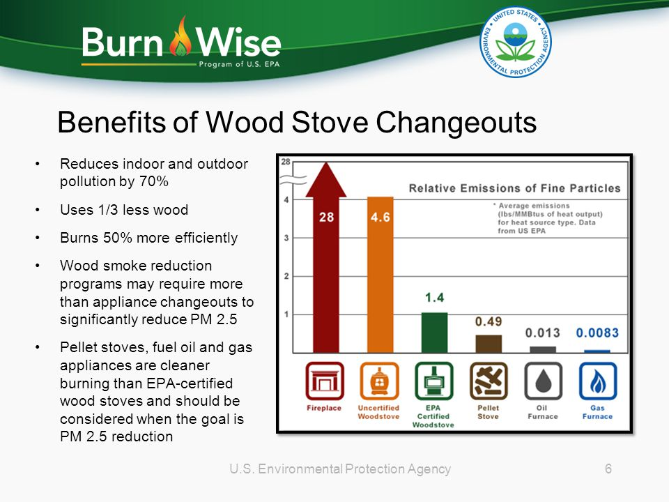 Benefits of Wood Stove Changeouts Reduces indoor and outdoor pollution by 70% Uses 1/3 less wood Burns 50% more efficiently Wood smoke reduction progr