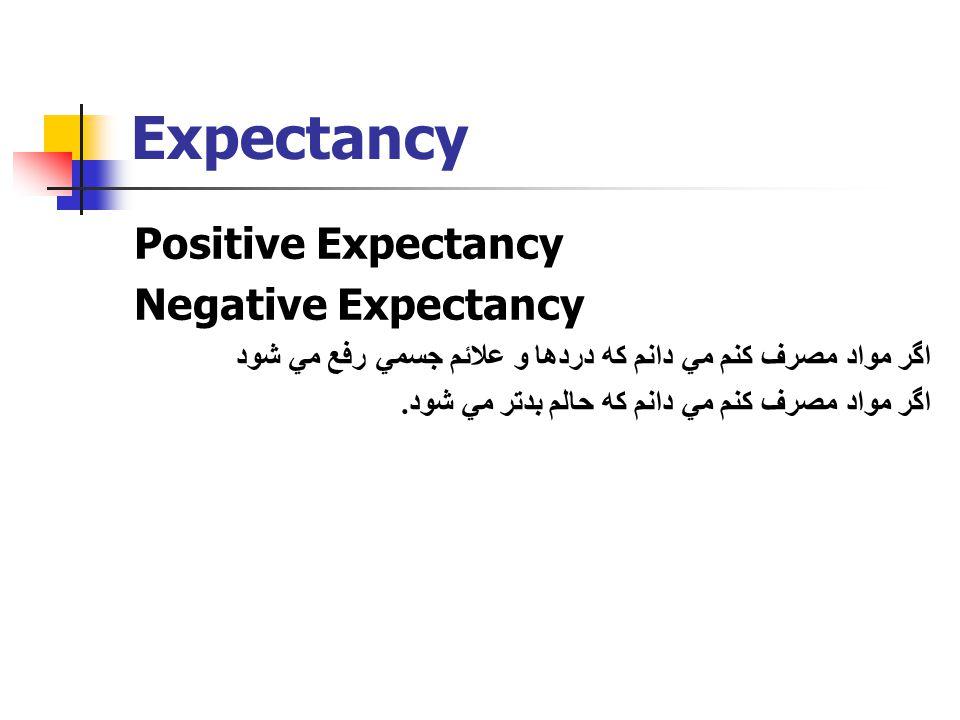 Expectancy Positive Expectancy Negative Expectancy اگر مواد مصرف كنم مي دانم كه دردها و علائم جسمي رفع مي شود اگر مواد مصرف كنم مي دانم كه حالم بدتر م