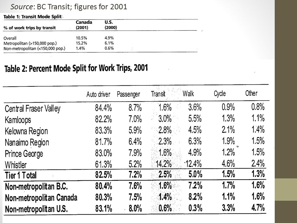 Chapter 3 The disparities can be seen in the following figures: per 100 million miles travelled, there are.75 fatalities for transit riders, 1.3 for drivers/ passengers, and 20.1 for pedestrians.