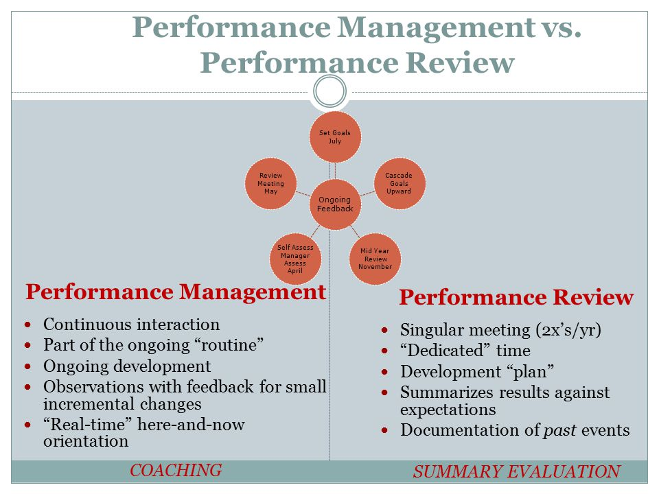 Ongoing Feedback Set Goals July Cascade Goals Upward Mid Year Review November Self Assess Manager Assess April Review Meeting May Performance Manageme
