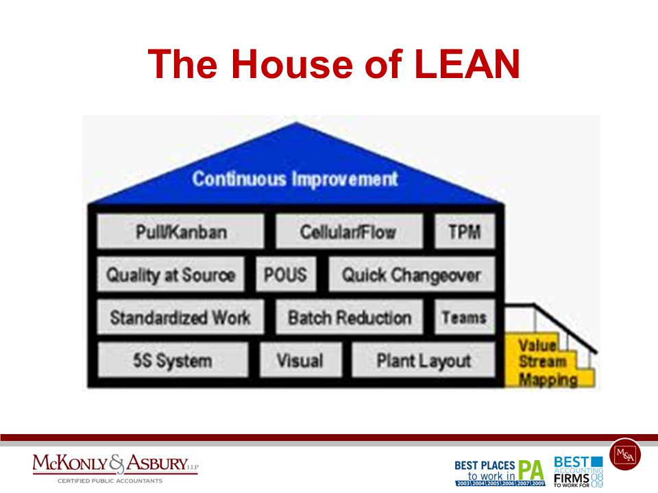 The House of LEAN