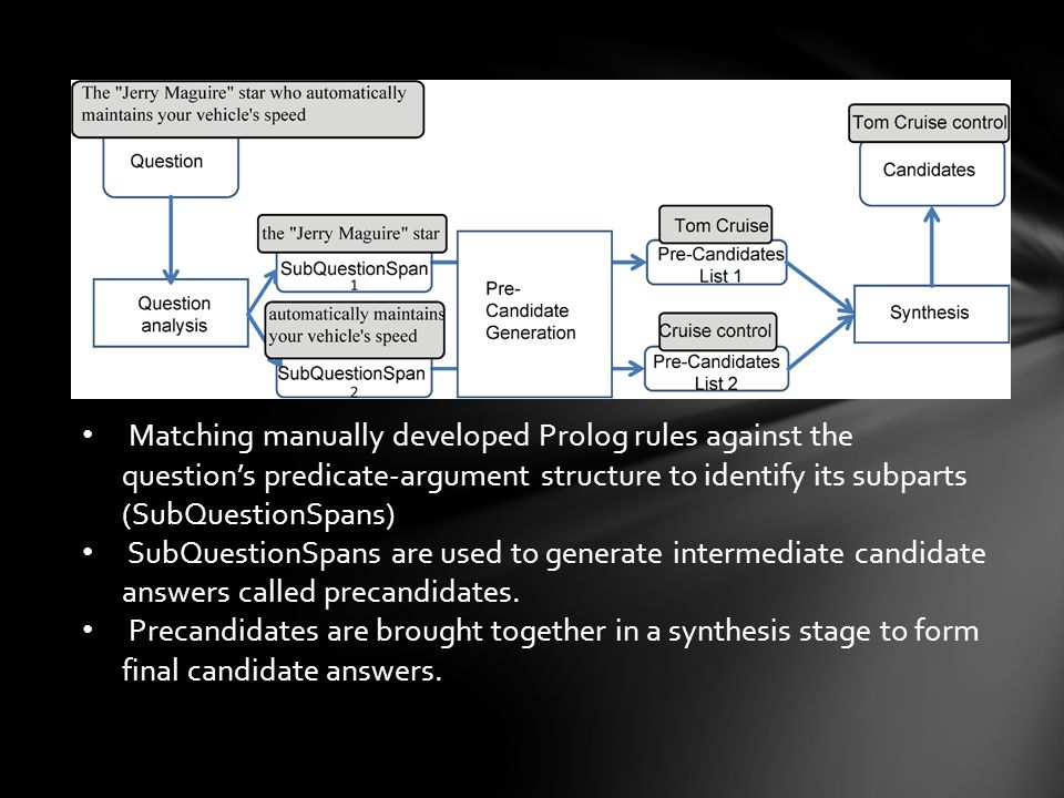 Matching manually developed Prolog rules against the question's predicate-argument structure to identify its subparts (SubQuestionSpans) SubQuestionSpans are used to generate intermediate candidate answers called precandidates.