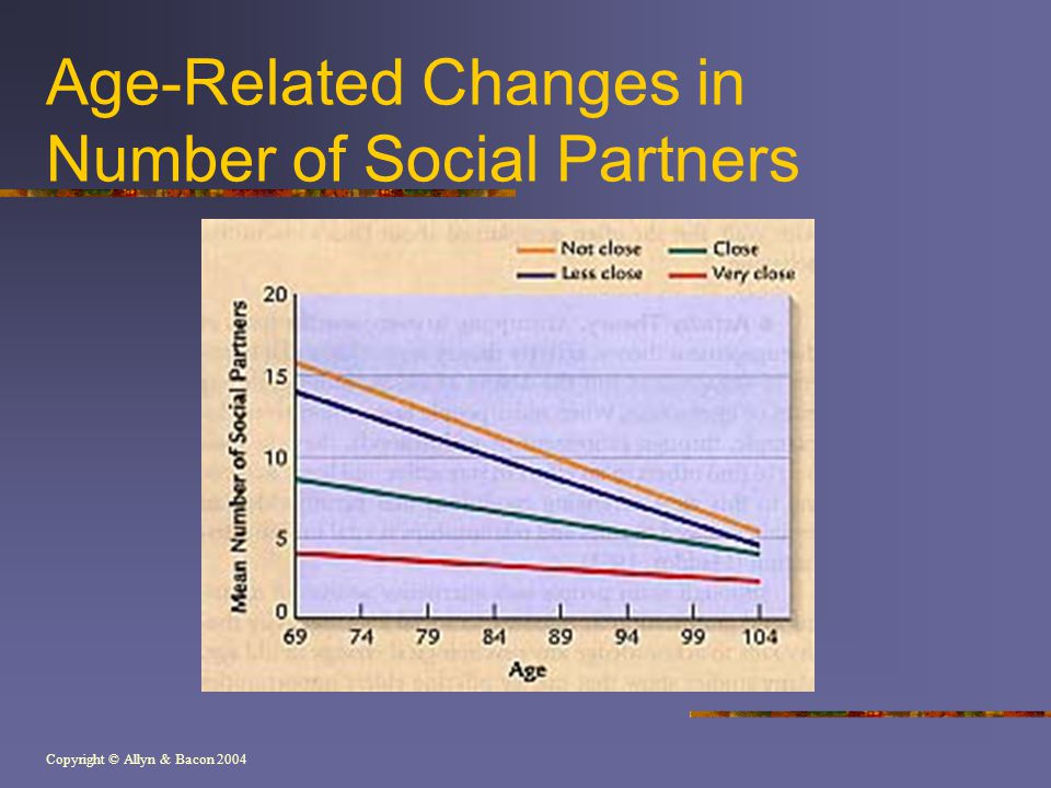 Copyright © Allyn & Bacon 2004 Age-Related Changes in Number of Social Partners