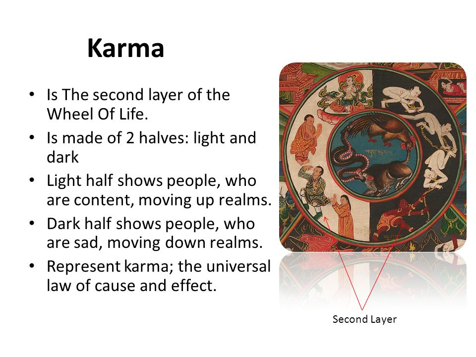 Samsara There are six realms of Samsara into which beings are reborn into.