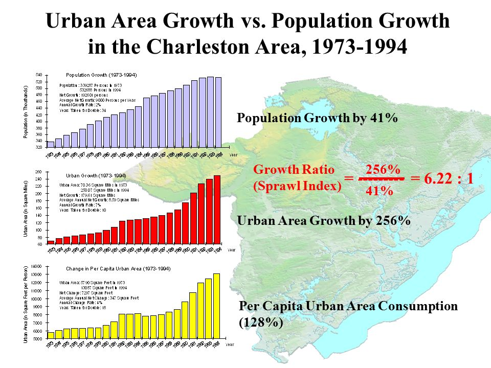 Urban Area Growth by 256% Urban Area Growth vs.