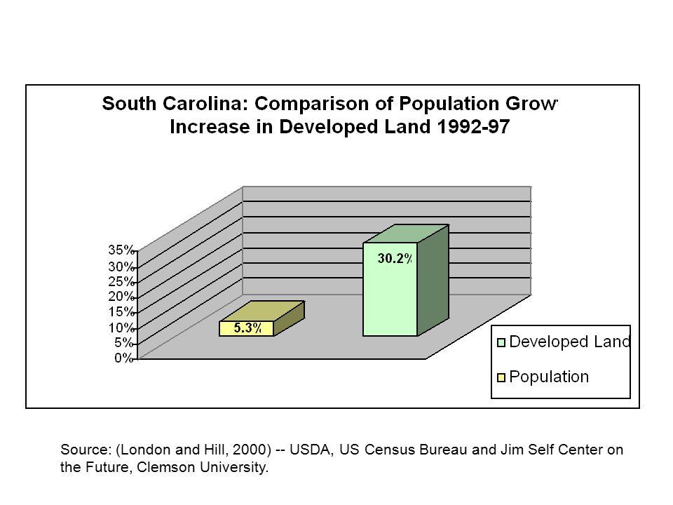 0 1 Urban Transition Probability Water Urban-Land Transition Probabilities