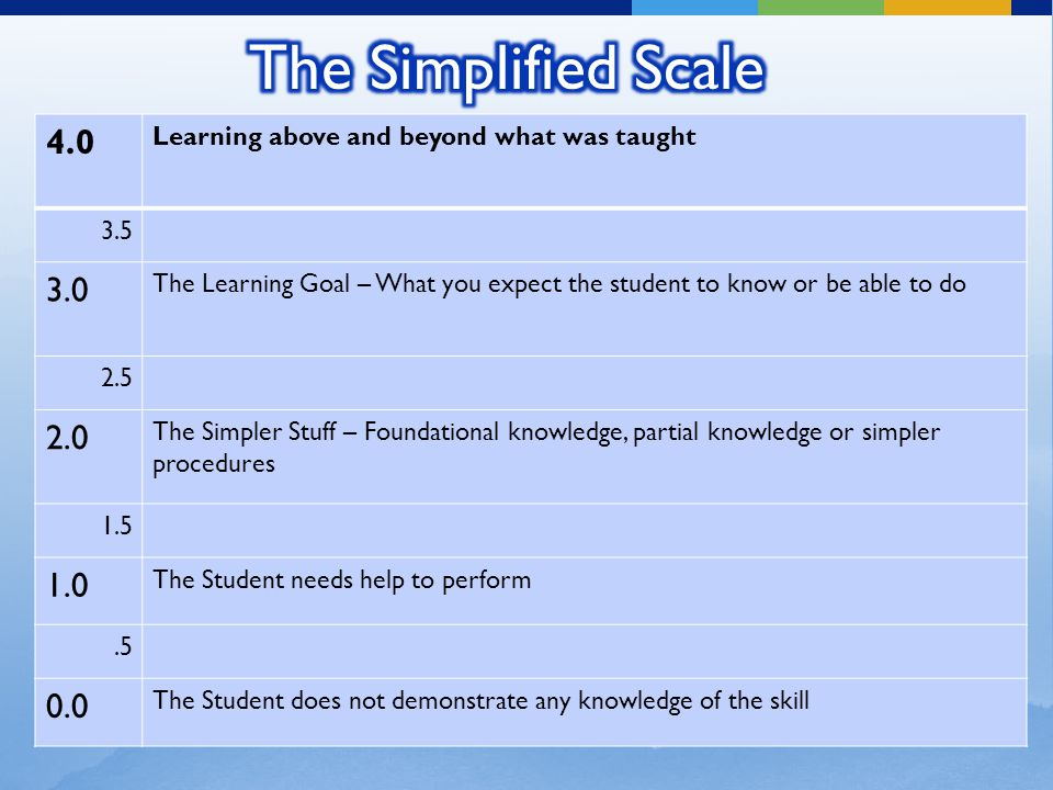 4.0 Learning above and beyond what was taught 3.5 3.0 The Learning Goal – What you expect the student to know or be able to do 2.5 2.0 The Simpler Stu