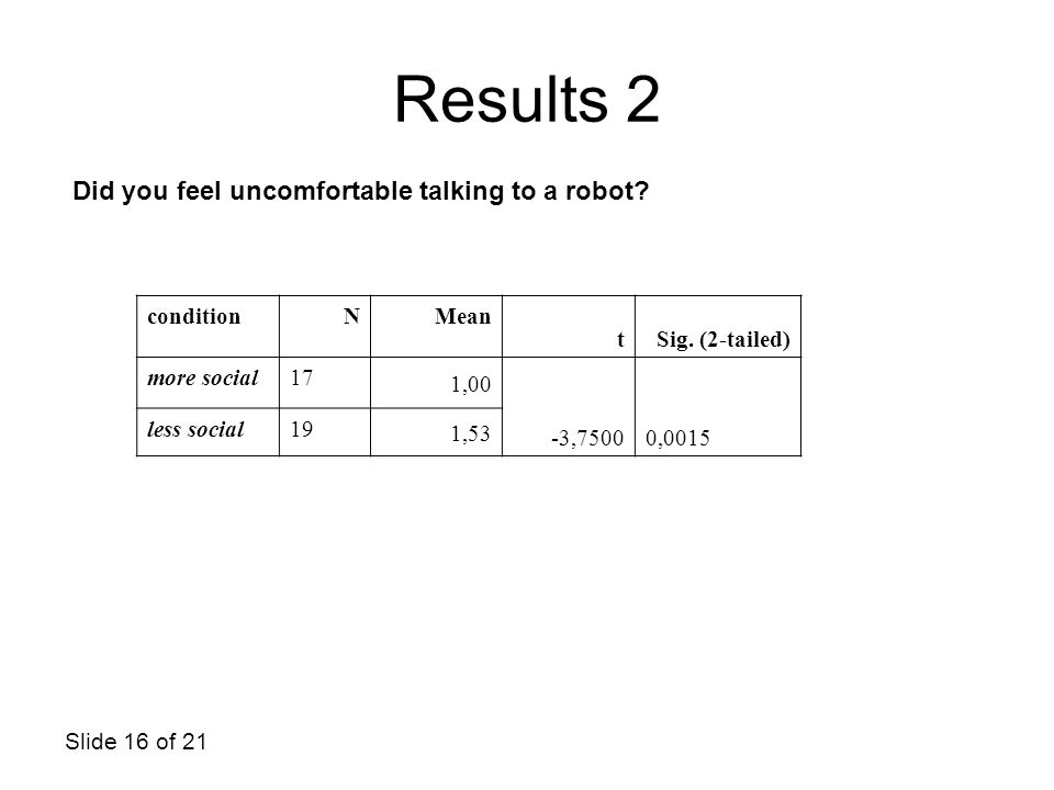 Slide 16 of 21 Did you feel uncomfortable talking to a robot? Results 2 conditionNMean tSig. (2-tailed) more social17 1,00 -3,75000,0015 less social19