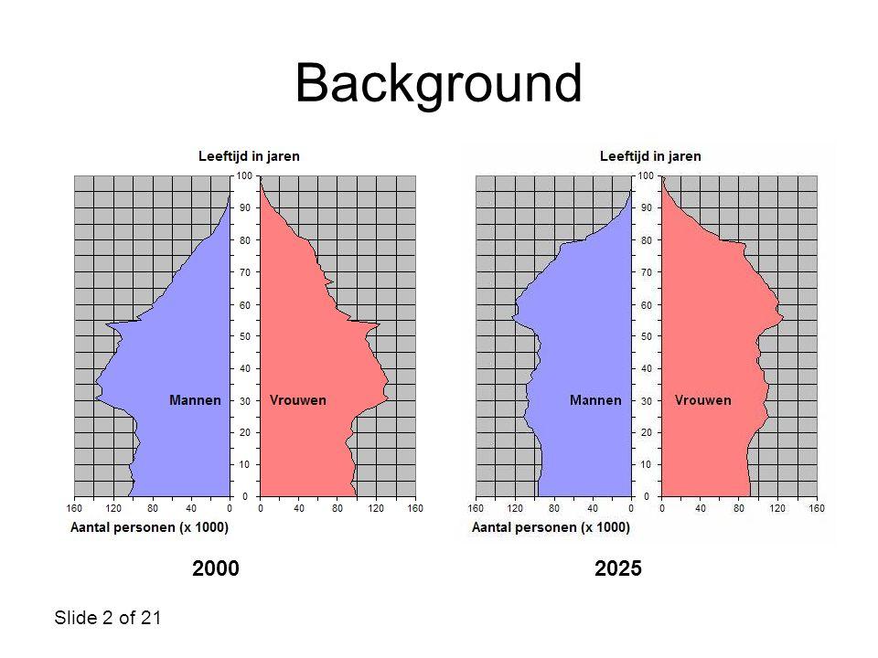Slide 2 of 21 Background 20002025