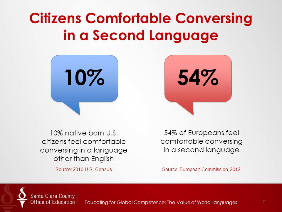 Citizens Comfortable Conversing in a Second Language Educating for Global Competence: The Value of World Languages7 54% of Europeans feel comfortable conversing in a second language 54% 10% native born U.S.