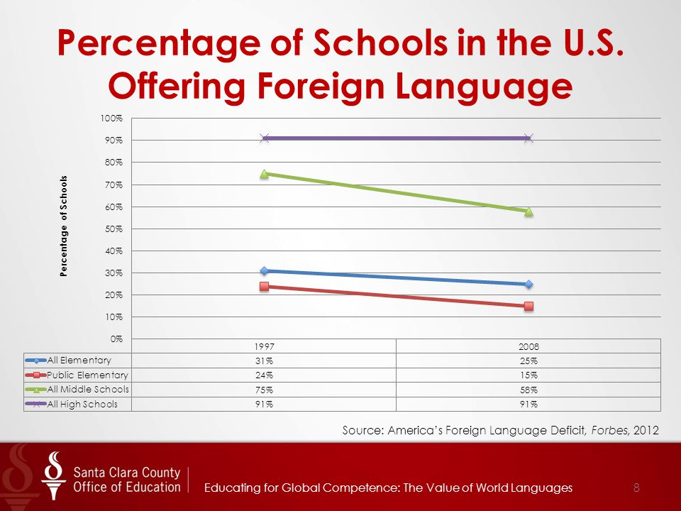 Source: America's Foreign Language Deficit, Forbes, 2012 Educating for Global Competence: The Value of World Languages8 Percentage of Schools in the U.S.